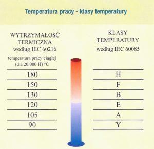 Temperatura pracy - klasy temperatury