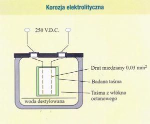 Korozja elektrolityczna